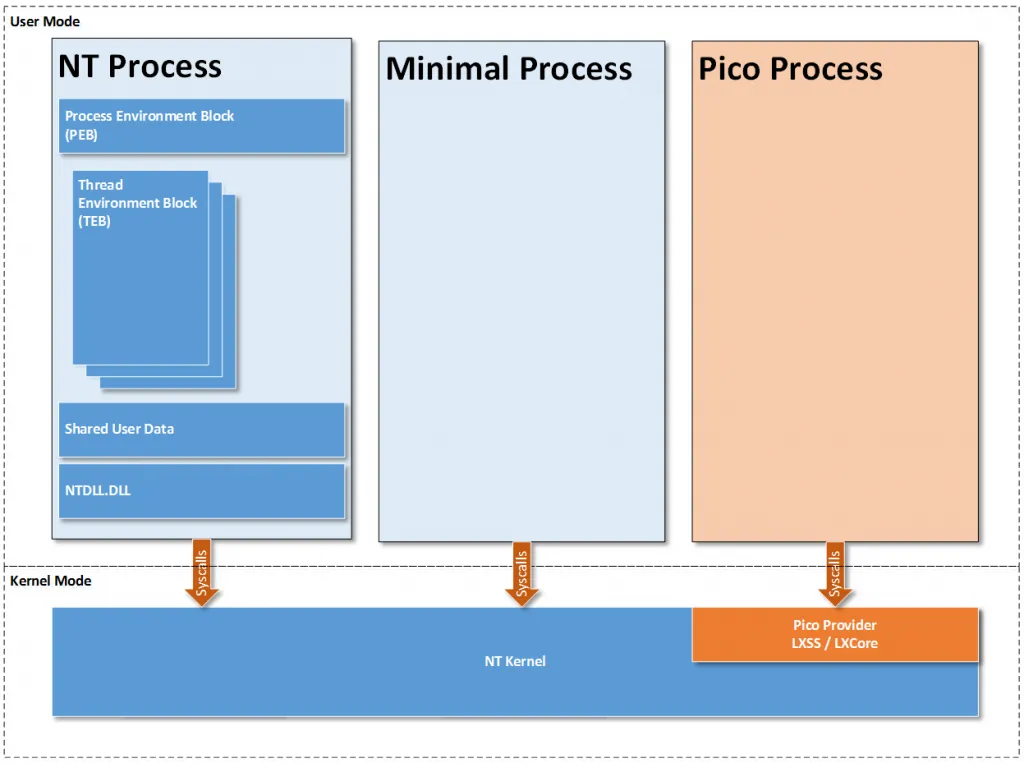 (c) https://blogs.msdn.microsoft.com/wsl/2016/05/23/pico-process-overview/