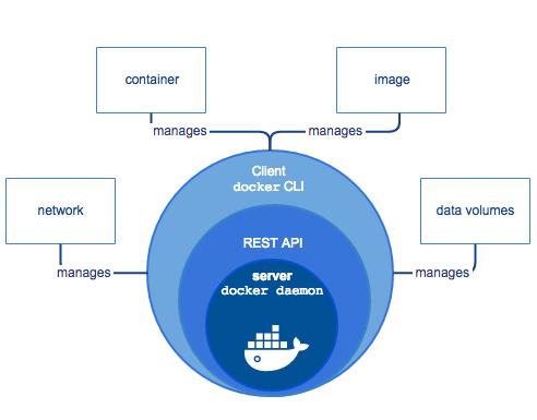 Docker daemon components