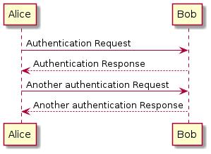 An example sequence diagram