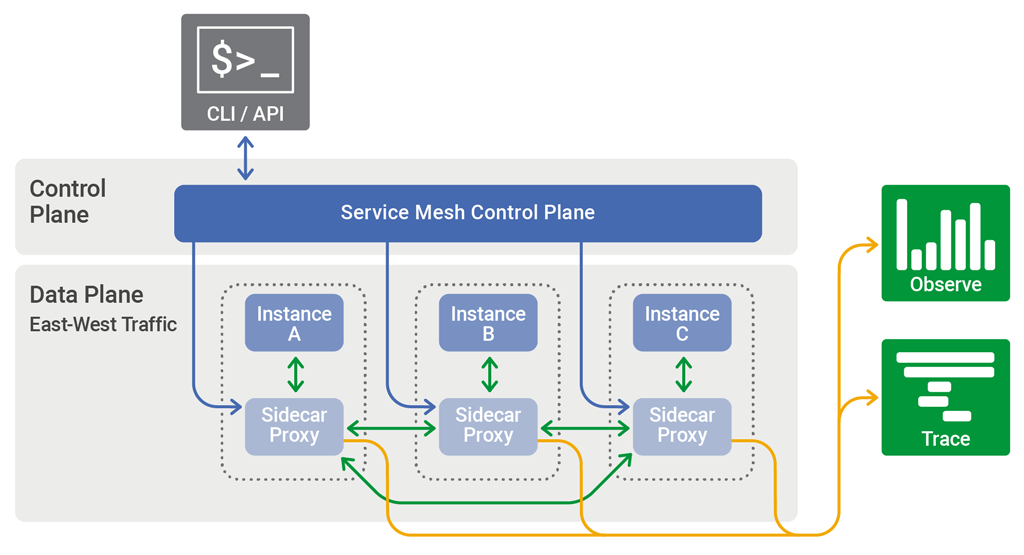 service mesh topology