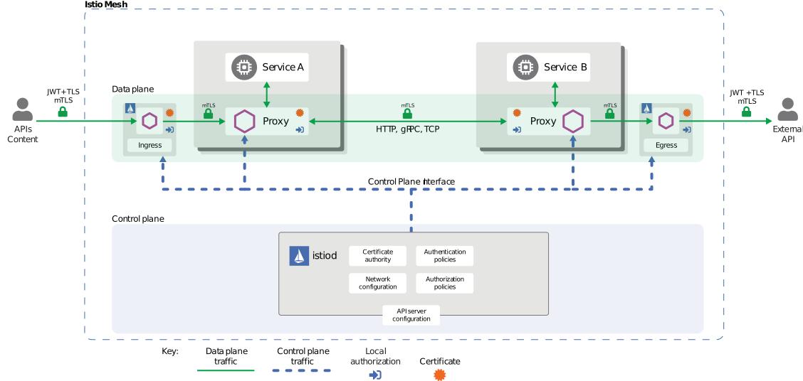 istio security architecture