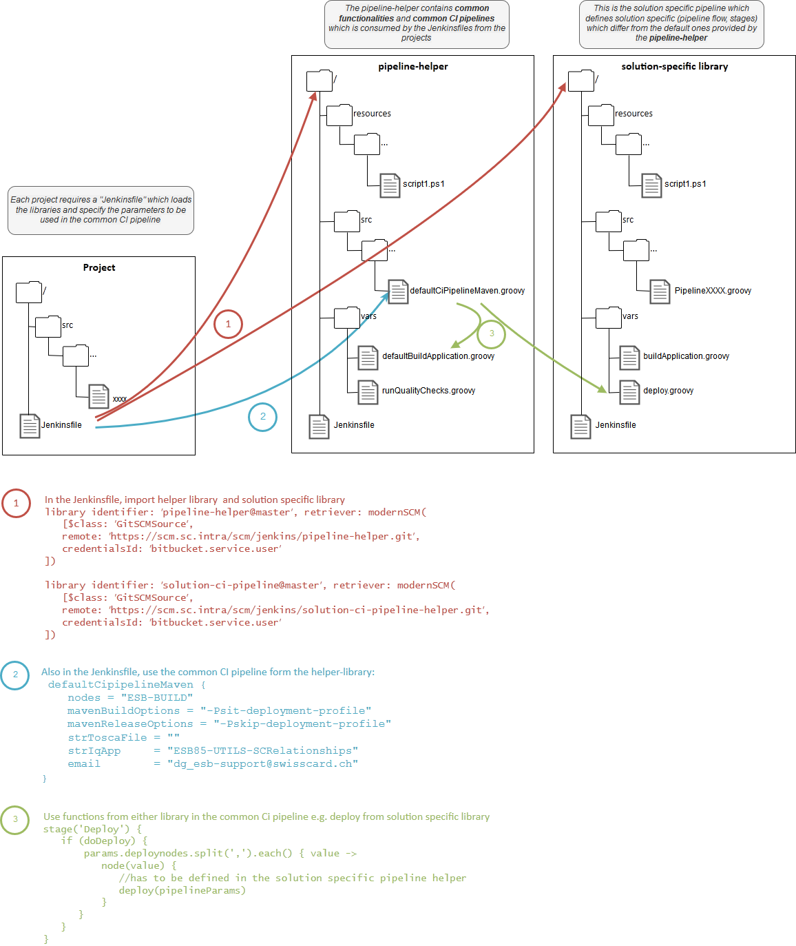 concept of common ci pipelines