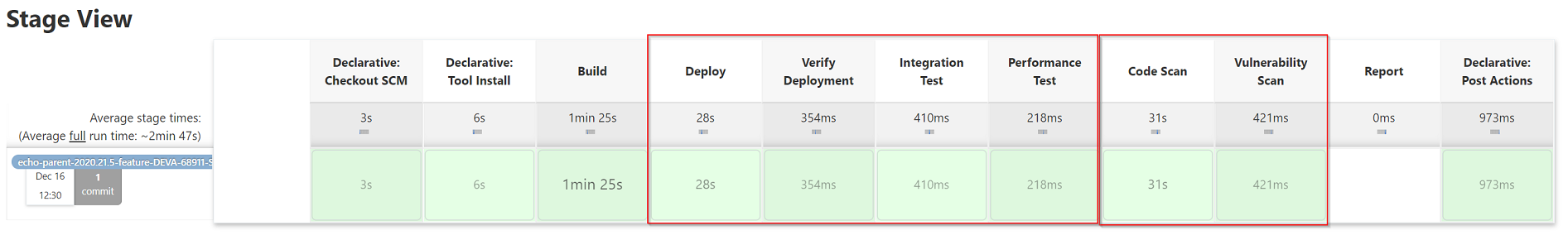 ci pipeline with deploy